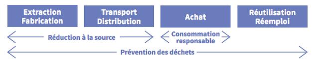La prévention des déchets lors du cycle de vie d'un produit