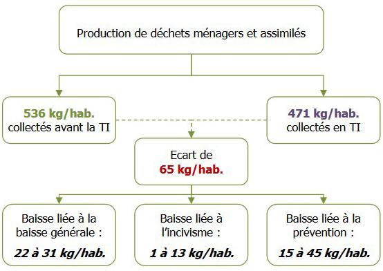Schéma récapitulatif de l'impact de la tarification incitation sur la production de déchets ménagers et assimilés, voir descriptif détaillé ci-dessous