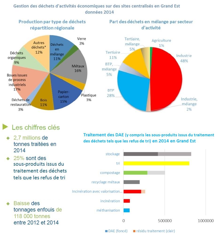 Gestion des déchets d'activités économiques  sur des sites centralisés en Grand Est, voir descriptif ci-dessous